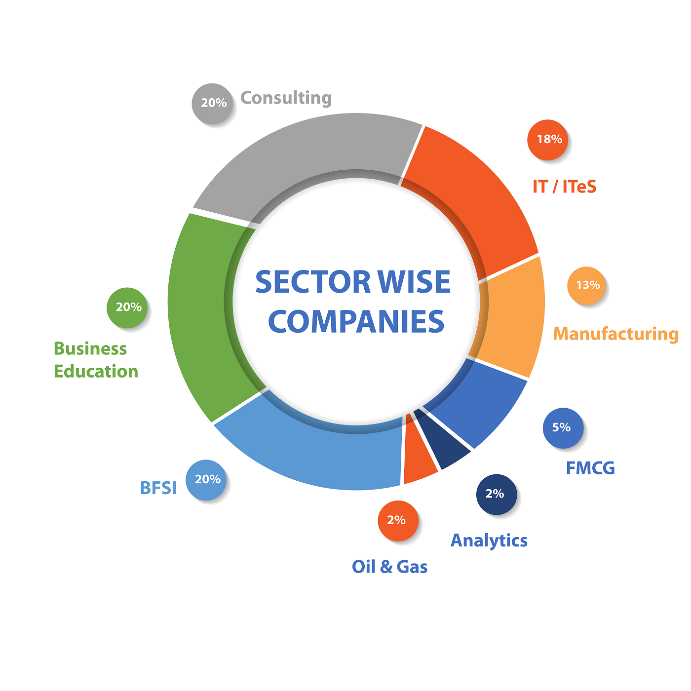 SECTOR-WISE COMPANIES