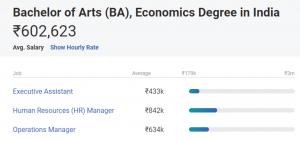 BA-Salary-in India